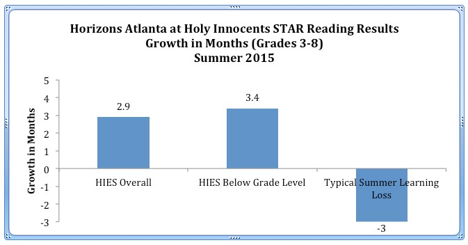 Horizons Atlanta at HIES Star Reading Results